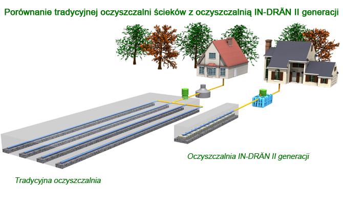 Szambo ekologiczne budowa